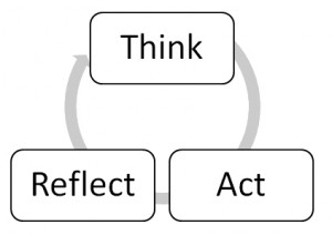 think reflect act